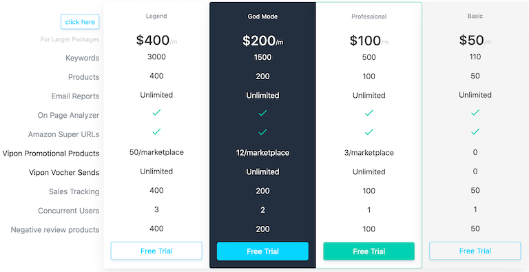 AMZ Tracker tool pricing & different plans