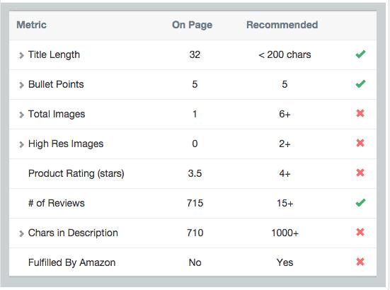 AMZ Tracker's On-Page Analyzer Tool