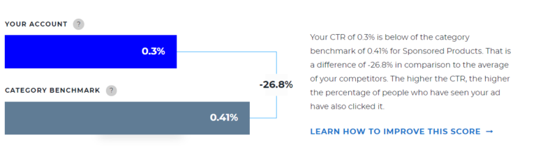 CTR is below the benchmark average