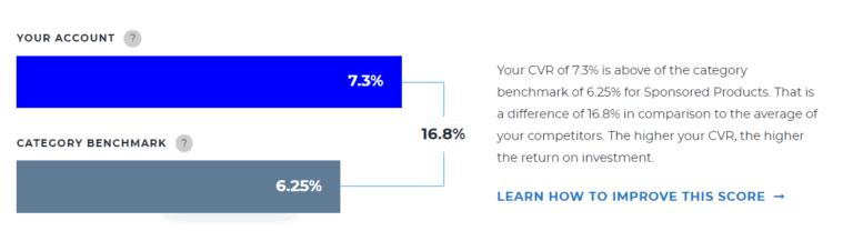 CVR average