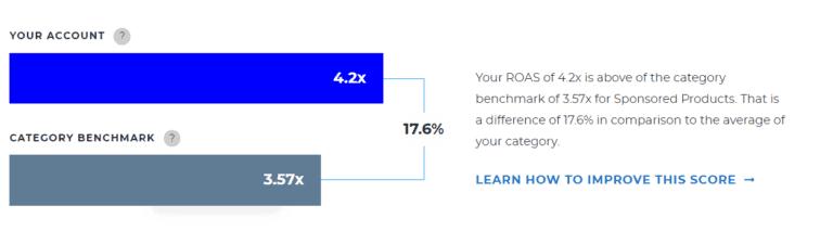 ROAS comparison