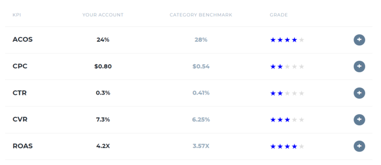 an example of the metrics you'll see from a demo account in the Sports and Outdoors category