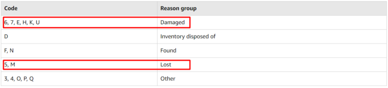 Codes for damaged or lost items
